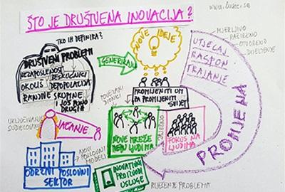 Što su društvene inovacije?