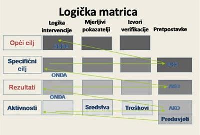 Edukacija lokalnih dionika 2007.-2008. u okviru projekta PSGO-a