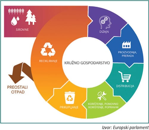 Kružno gospodarstvo – ključna poluga za postizanje ciljeva održivog razvoja